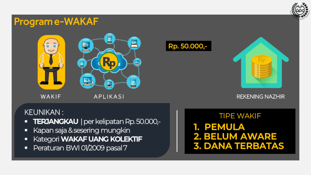 IMAGE PROGRAM E-WAKAF